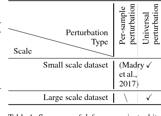 Figure 1 for Playing the Game of Universal Adversarial Perturbations