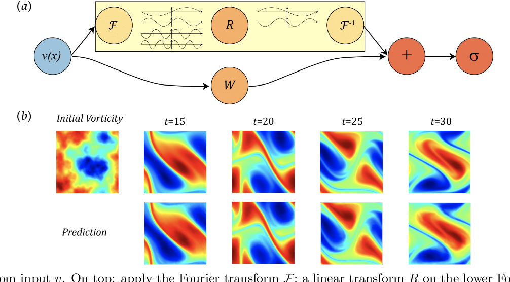 Figure 1 for Fourier Neural Operator for Parametric Partial Differential Equations