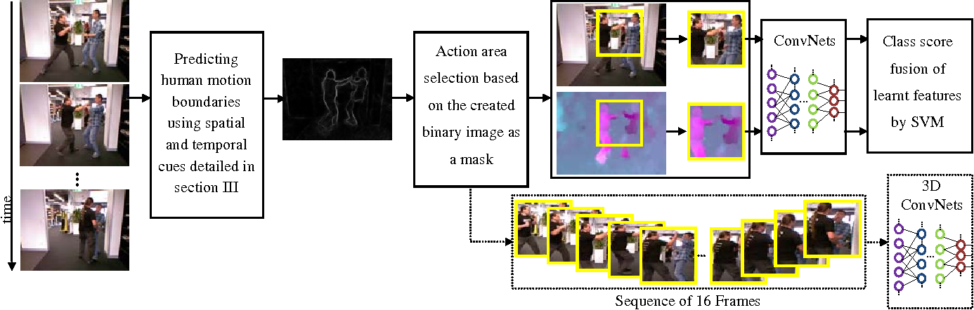Figure 2 for Action Recognition: From Static Datasets to Moving Robots