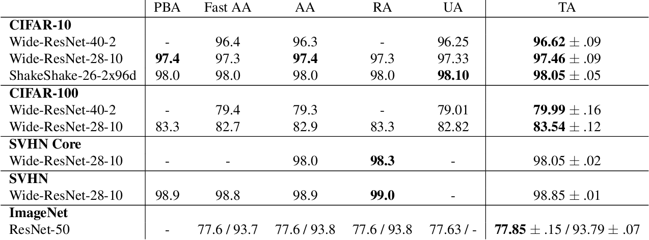Figure 4 for TrivialAugment: Tuning-free Yet State-of-the-Art Data Augmentation