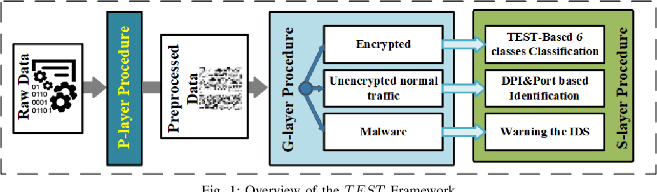 Figure 1 for TEST: an End-to-End Network Traffic Examination and Identification Framework Based on Spatio-Temporal Features Extraction