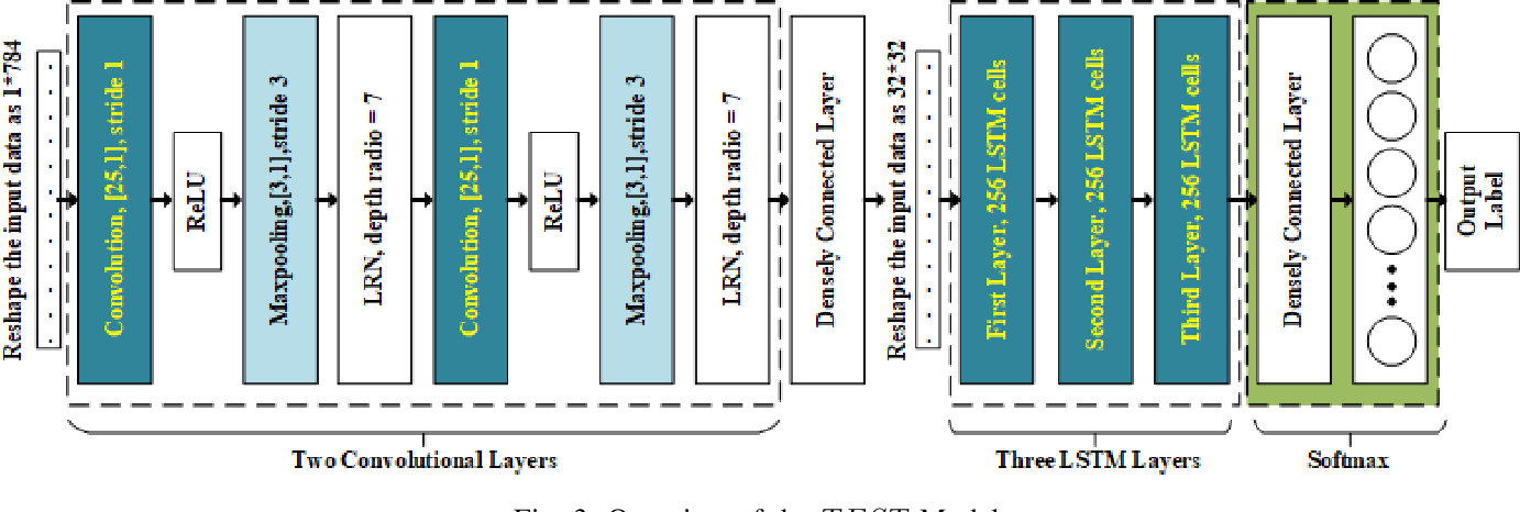 Figure 3 for TEST: an End-to-End Network Traffic Examination and Identification Framework Based on Spatio-Temporal Features Extraction