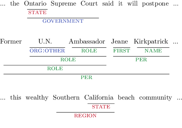 Figure 1 for NNE: A Dataset for Nested Named Entity Recognition in English Newswire