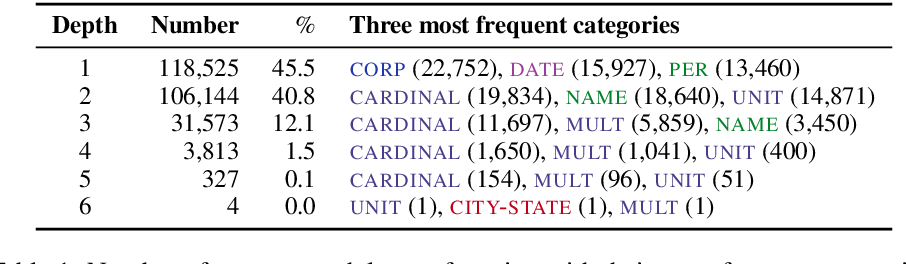 Figure 2 for NNE: A Dataset for Nested Named Entity Recognition in English Newswire