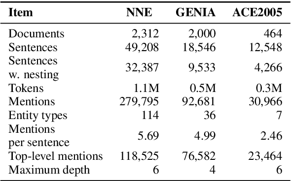 Figure 4 for NNE: A Dataset for Nested Named Entity Recognition in English Newswire
