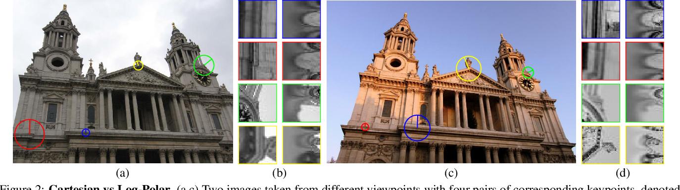 Figure 3 for Beyond Cartesian Representations for Local Descriptors
