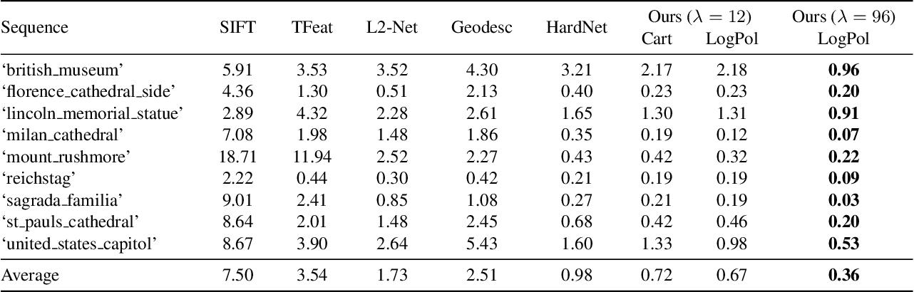 Figure 2 for Beyond Cartesian Representations for Local Descriptors