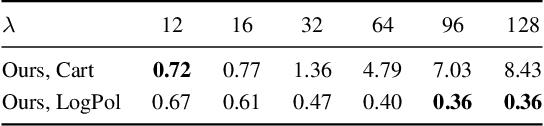 Figure 4 for Beyond Cartesian Representations for Local Descriptors