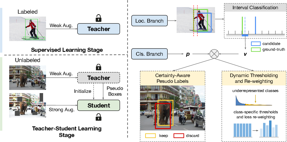 Figure 1 for Rethinking Pseudo Labels for Semi-Supervised Object Detection