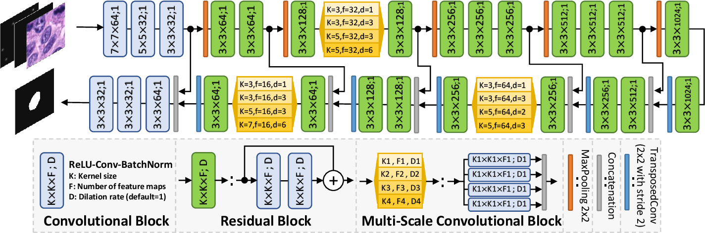 Figure 2 for NuClick: A Deep Learning Framework for Interactive Segmentation of Microscopy Images