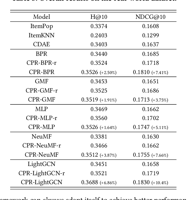 Figure 4 for Top-N Recommendation with Counterfactual User Preference Simulation