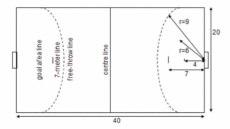 handball field dimensions (m) and characteristics