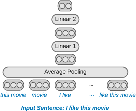 Figure 3 for Sparse Distillation: Speeding Up Text Classification by Using Bigger Models
