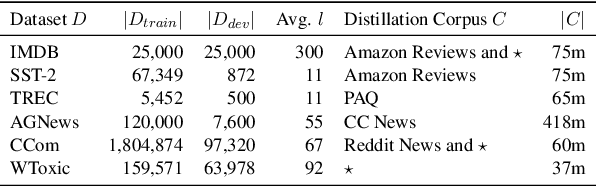 Figure 2 for Sparse Distillation: Speeding Up Text Classification by Using Bigger Models