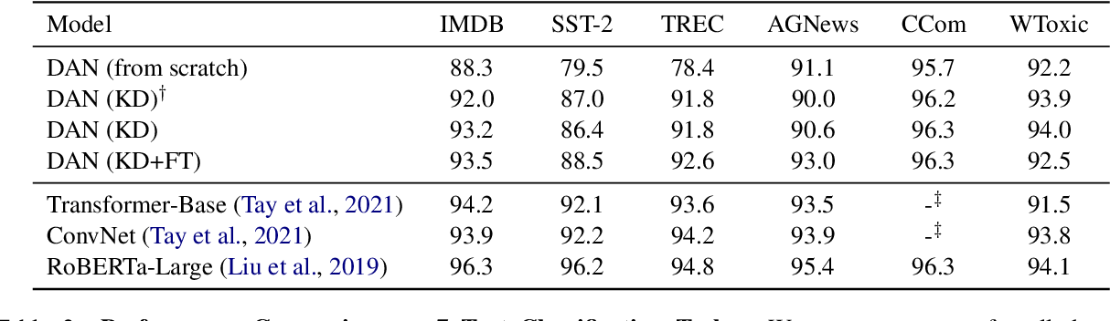 Figure 4 for Sparse Distillation: Speeding Up Text Classification by Using Bigger Models