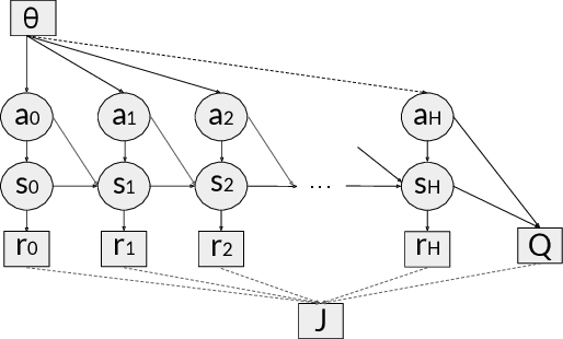 Figure 1 for Model-Augmented Actor-Critic: Backpropagating through Paths