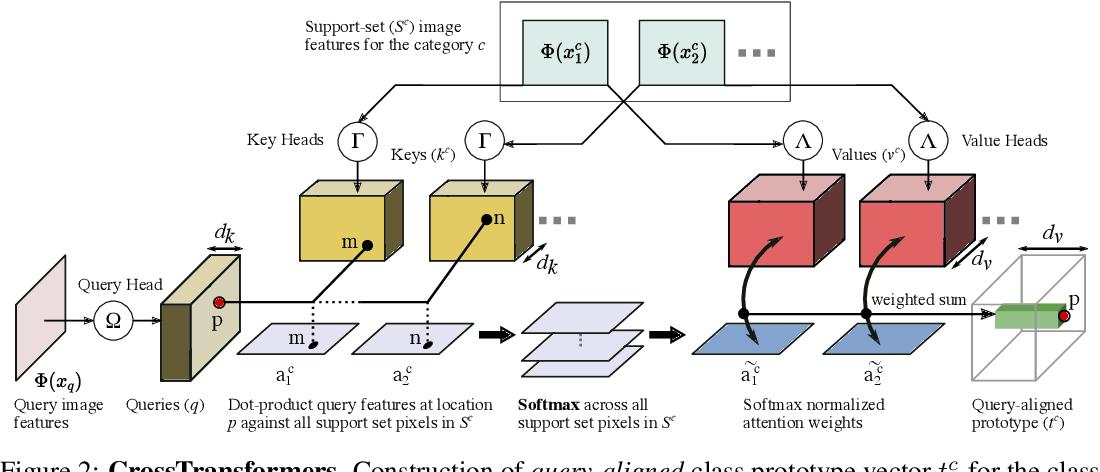 Figure 3 for CrossTransformers: spatially-aware few-shot transfer