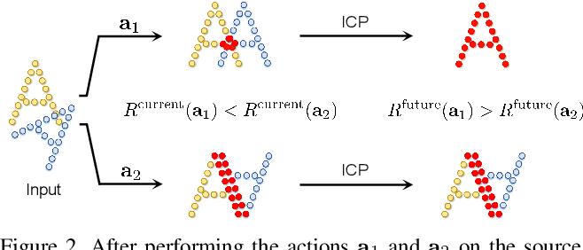 Figure 3 for Sampling Network Guided Cross-Entropy Method for Unsupervised Point Cloud Registration