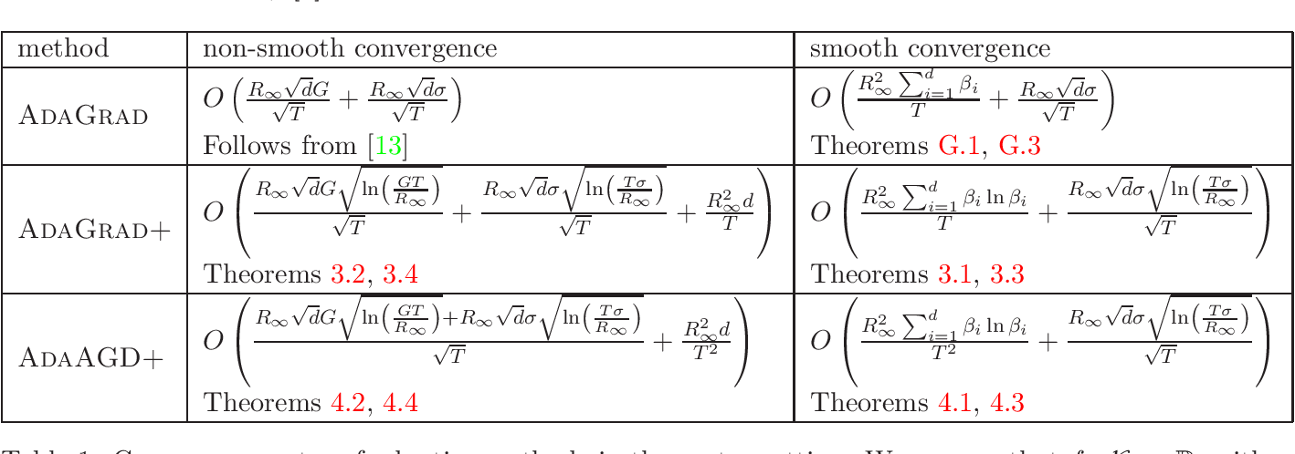 Figure 1 for Adaptive Gradient Methods for Constrained Convex Optimization