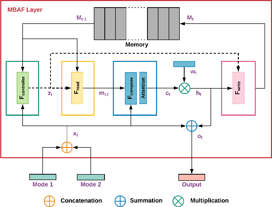Figure 1 for Memory Based Attentive Fusion