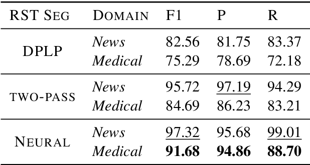 Figure 4 for From News to Medical: Cross-domain Discourse Segmentation