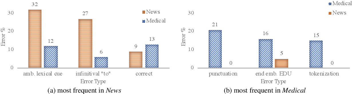 Figure 1 for From News to Medical: Cross-domain Discourse Segmentation