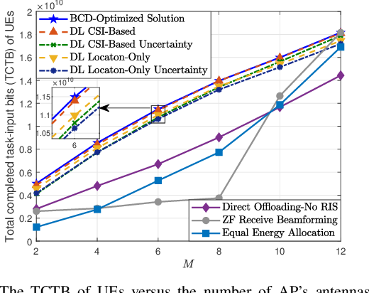 Figure 2 for Reconfigurable Intelligent Surface Aided Mobile Edge Computing: From Optimization-Based to Location-Only Learning-Based Solutions
