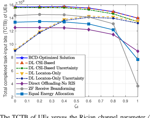 Figure 3 for Reconfigurable Intelligent Surface Aided Mobile Edge Computing: From Optimization-Based to Location-Only Learning-Based Solutions
