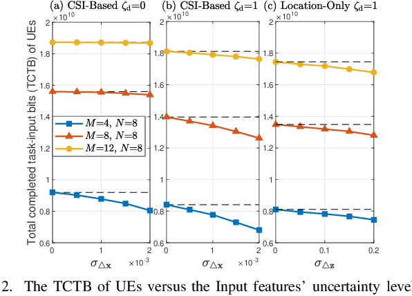 Figure 4 for Reconfigurable Intelligent Surface Aided Mobile Edge Computing: From Optimization-Based to Location-Only Learning-Based Solutions