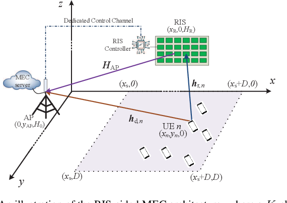 Figure 1 for Reconfigurable Intelligent Surface Aided Mobile Edge Computing: From Optimization-Based to Location-Only Learning-Based Solutions