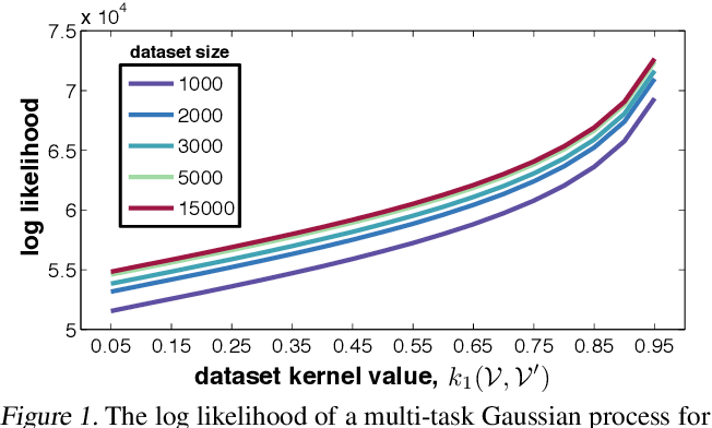 Figure 1 for Differentially Private Bayesian Optimization