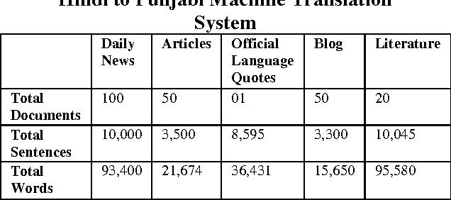 Hindi to Punjabi Machine Translation System - Semantic Scholar