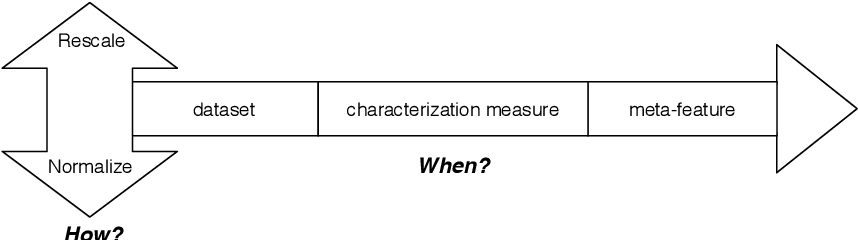 Figure 4 for Towards Reproducible Empirical Research in Meta-Learning