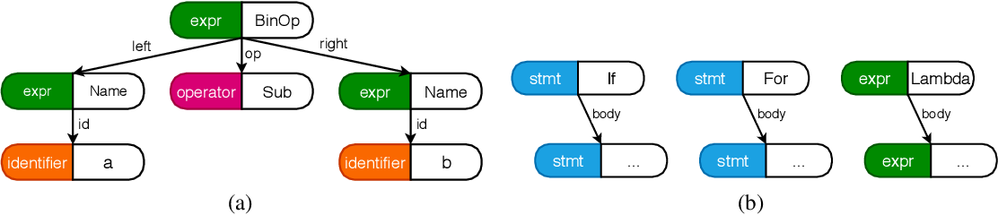 Figure 3 for Learning to Represent Programs with Heterogeneous Graphs
