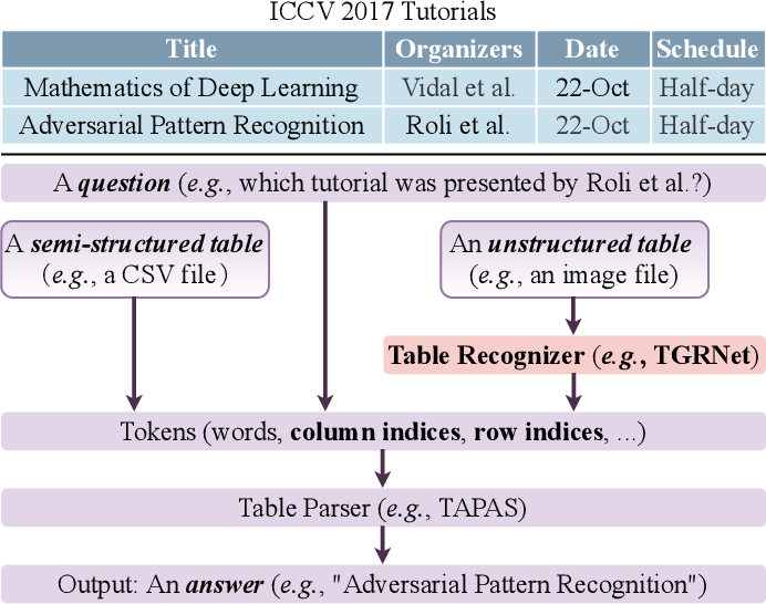 Figure 1 for TGRNet: A Table Graph Reconstruction Network for Table Structure Recognition