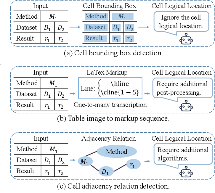 Figure 2 for TGRNet: A Table Graph Reconstruction Network for Table Structure Recognition