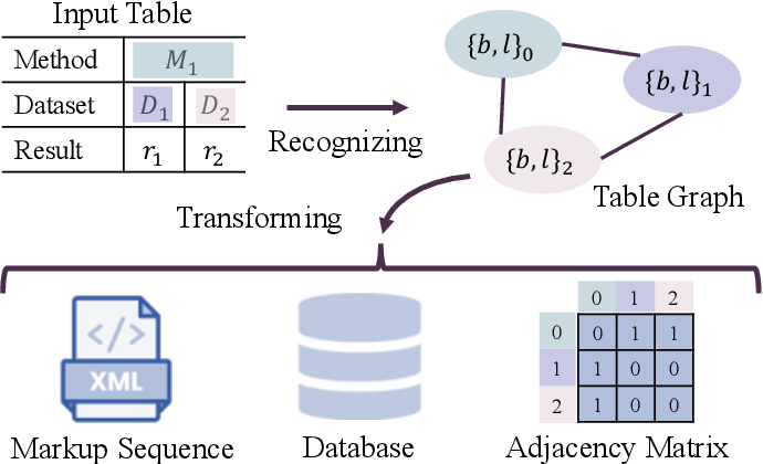 Figure 3 for TGRNet: A Table Graph Reconstruction Network for Table Structure Recognition