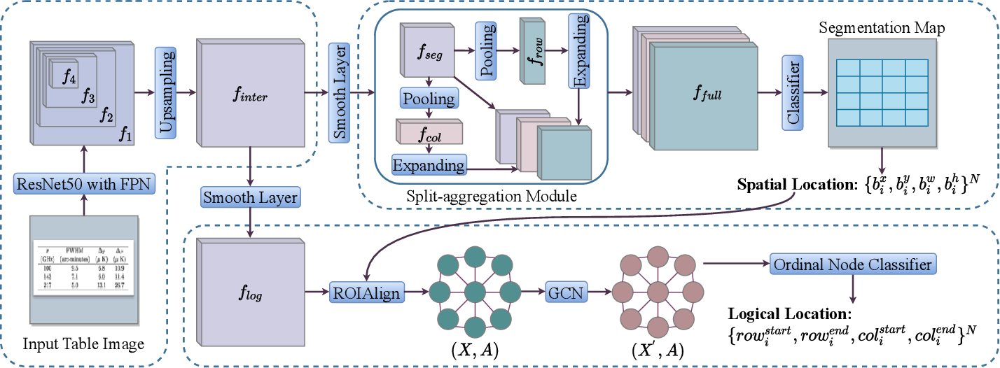 Figure 4 for TGRNet: A Table Graph Reconstruction Network for Table Structure Recognition