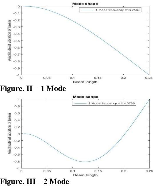 Modal Analysis of Composite Beam using MATLAB - Semantic Scholar