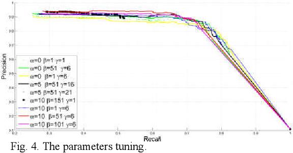 Figure 4 for Breast Anatomy Enriched Tumor Saliency Estimation