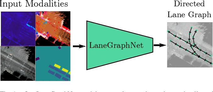 Figure 1 for Lane Graph Estimation for Scene Understanding in Urban Driving