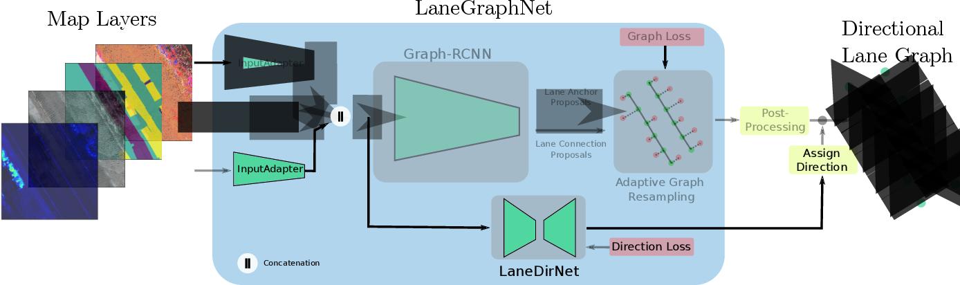 Figure 2 for Lane Graph Estimation for Scene Understanding in Urban Driving