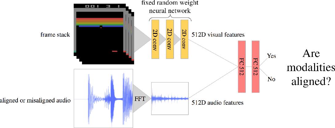 Figure 2 for See, Hear, Explore: Curiosity via Audio-Visual Association