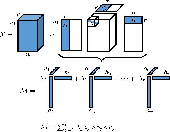 Figure 1 for Shape Constrained Tensor Decompositions using Sparse Representations in Over-Complete Libraries
