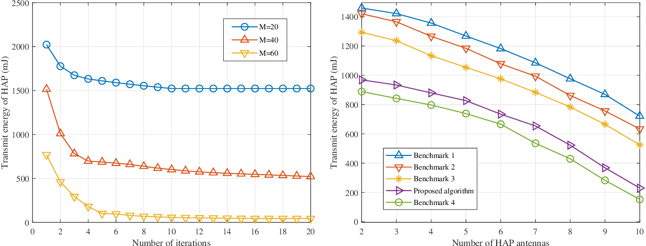Figure 3 for Robust Beamforming Design and Time Allocation for IRS-assisted Wireless Powered Communication Networks