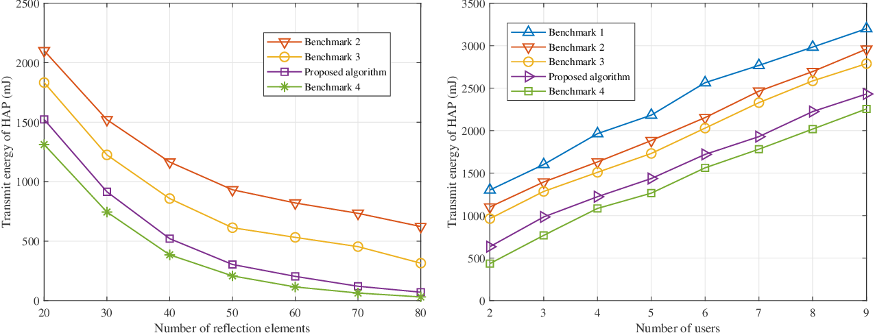 Figure 4 for Robust Beamforming Design and Time Allocation for IRS-assisted Wireless Powered Communication Networks