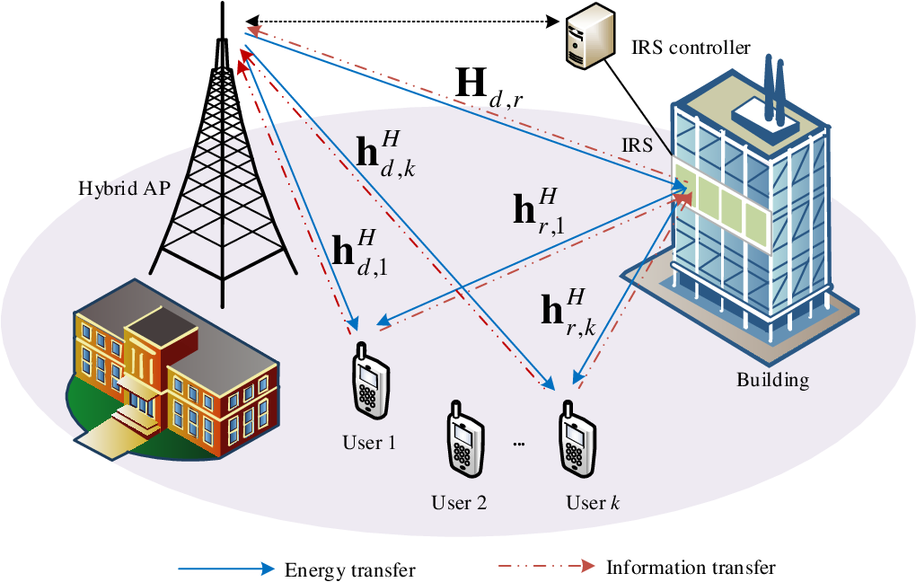 Figure 1 for Robust Beamforming Design and Time Allocation for IRS-assisted Wireless Powered Communication Networks