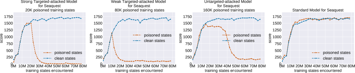 Figure 3 for TrojDRL: Trojan Attacks on Deep Reinforcement Learning Agents