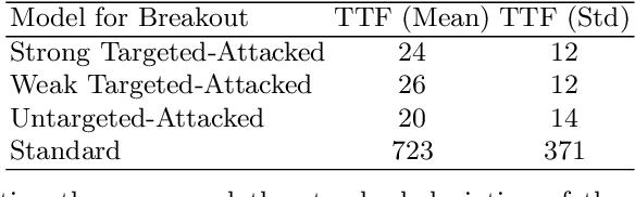 Figure 4 for TrojDRL: Trojan Attacks on Deep Reinforcement Learning Agents