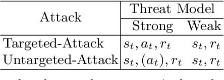 Figure 2 for TrojDRL: Trojan Attacks on Deep Reinforcement Learning Agents
